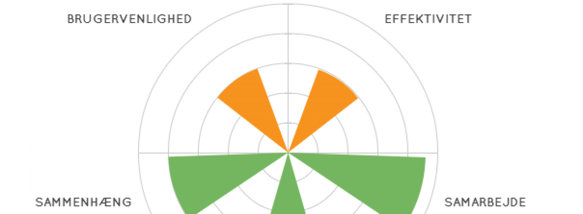 Vurdering af digitale læremidler i fagene – et fælles sprog