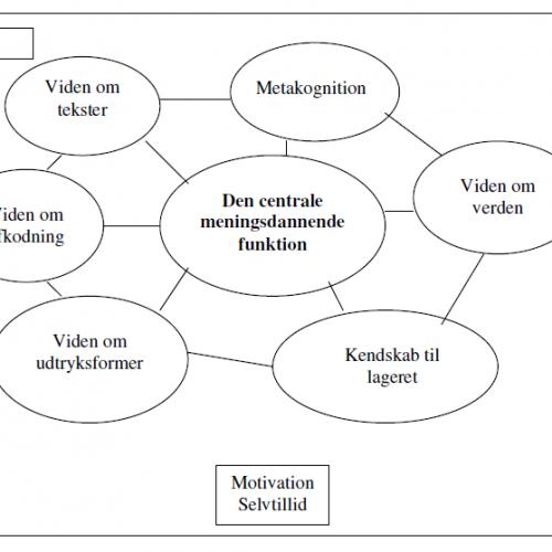 Digital læsning i fagene